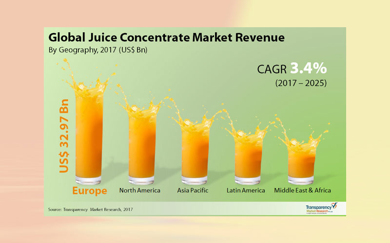 Global juice concentrate market: snapshot