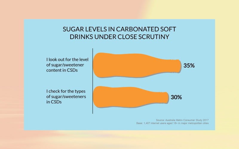 Sugar concerns dilute Australia's carbonated soft drink sales: Volume sales forecast to see a decline of 2.3 % in 2017