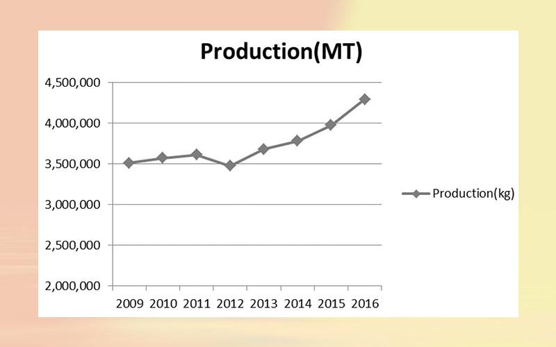 Turkey Citrus Annual Report 2017
