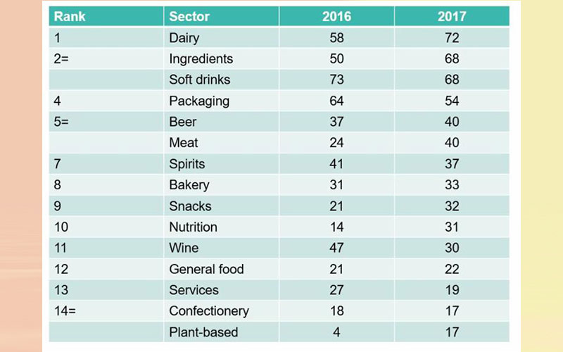 727 food and drink acquisitions in 2017