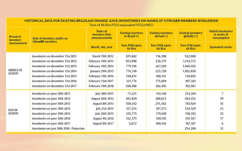 Global inventories of Brazilian orange juice in December 31, 2017