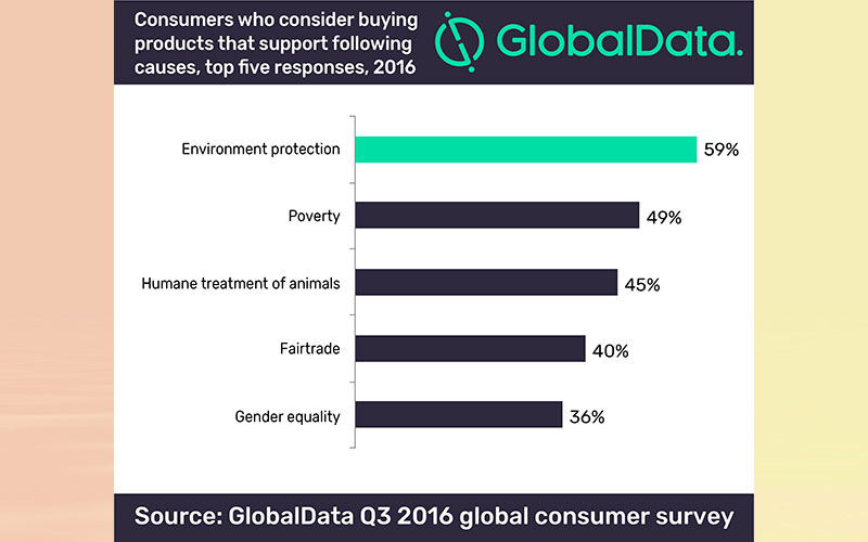 Majority of consumers prefer to buy environmentally sustainable products
