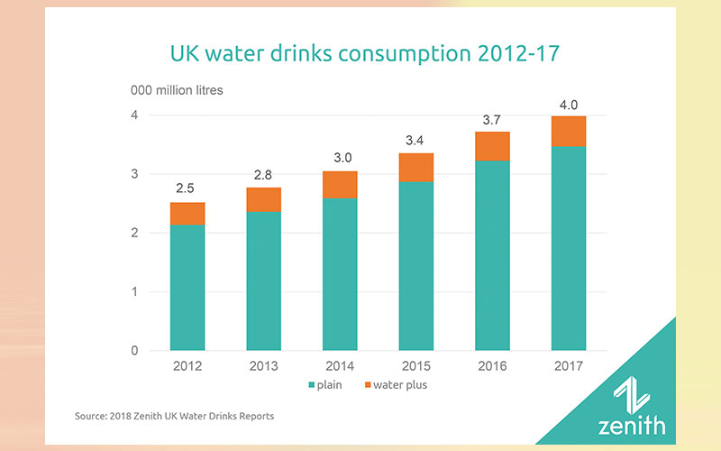 UK water drinks approach 4,000 million litres