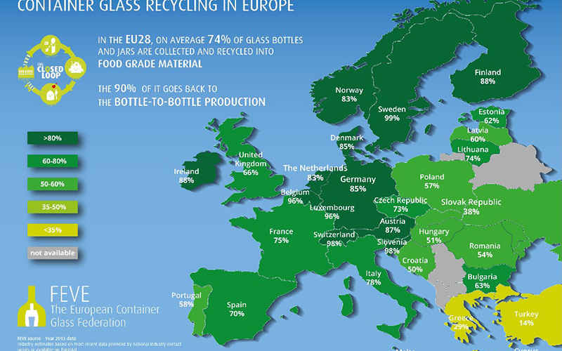 EU glass packaging closed loop recycling steady at 74 %