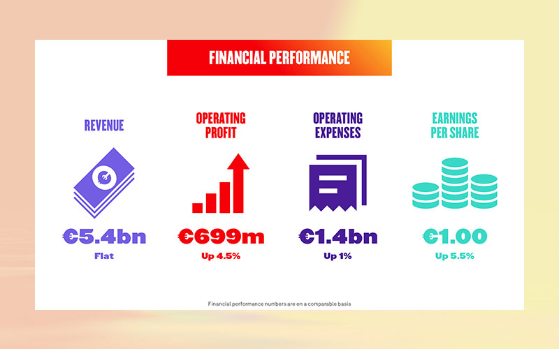 Coca-Cola European Partners reports interim results fort he six months ended 29 June 2018