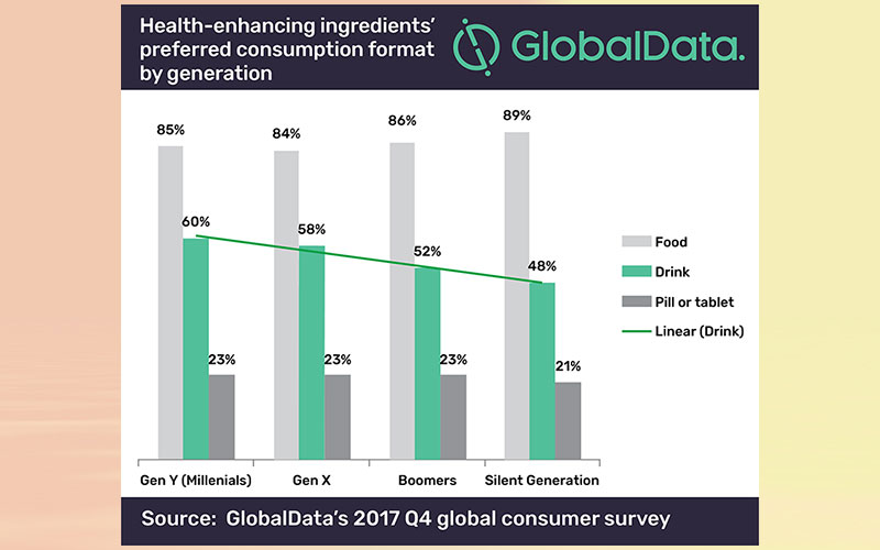 Functional food and drink brands should study generation gap to launch suitable formats