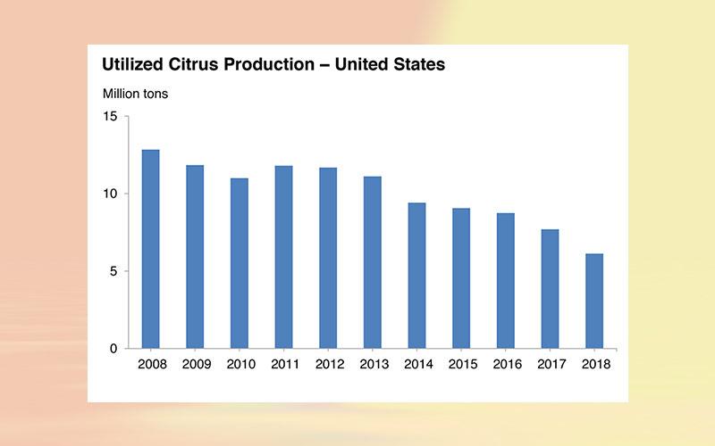 US citrus fruits 2018 summary: citrus utilized production down 20 percent, value down 7