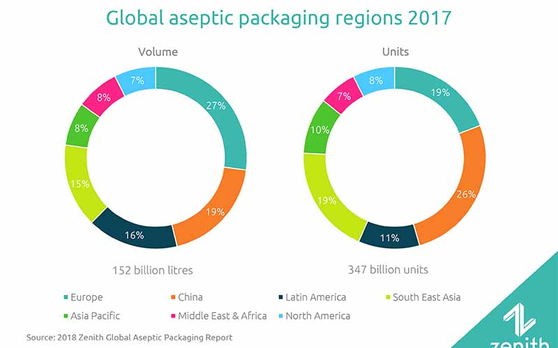 Global aseptic packaging to grow 16 % by 2022