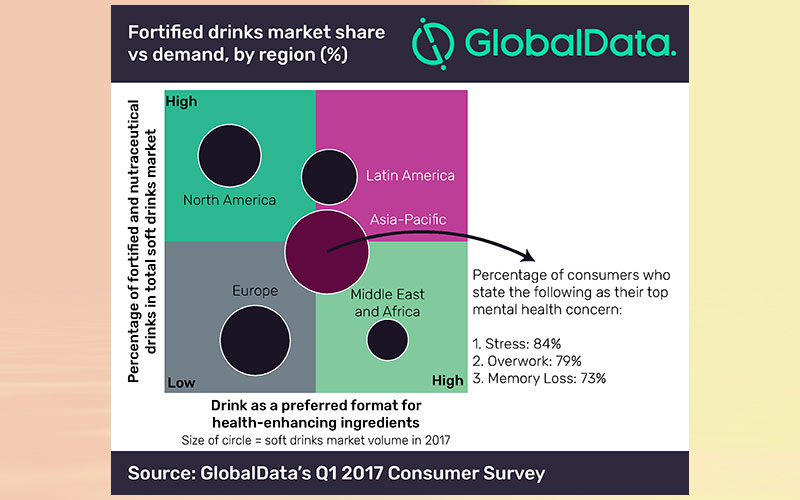 Fortified drinks with health-enhancing ingredients next big opportunity in APAC, says GlobalData