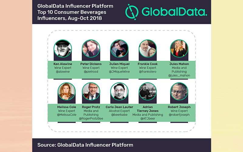 Fermented drinks lead Twitter consumer beverage influencers discussion, says GlobalData Influencer Platform