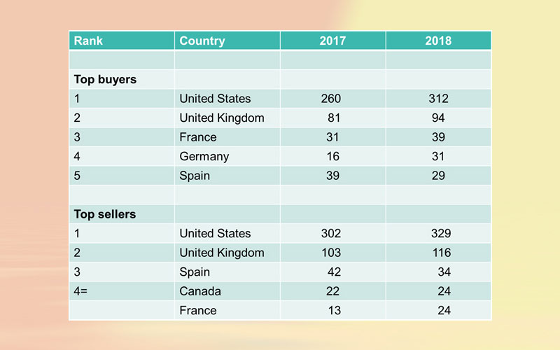 Biggest buyers and sellers in 2018