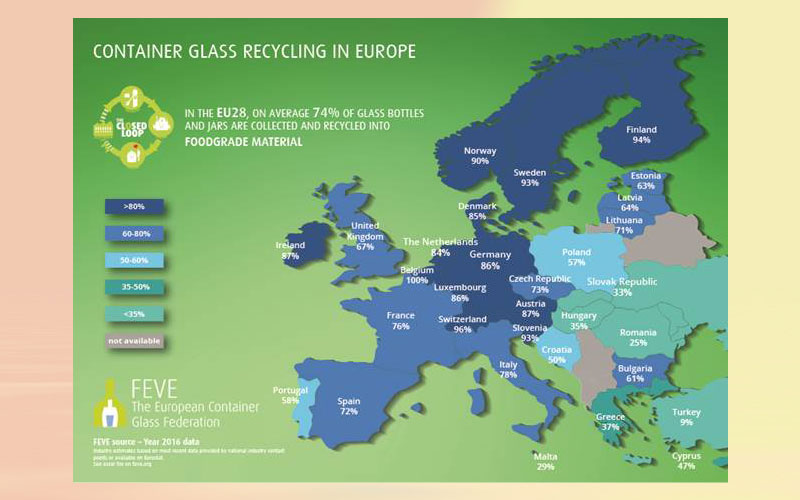 Glass packaging recycling rate stable at 74 %