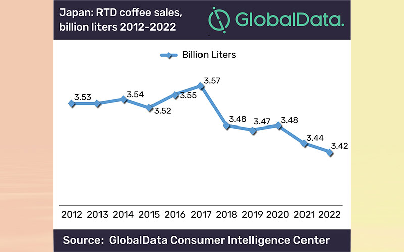 Suntory's PET bottle to revive RTD coffee sales in Japan, says GlobalData