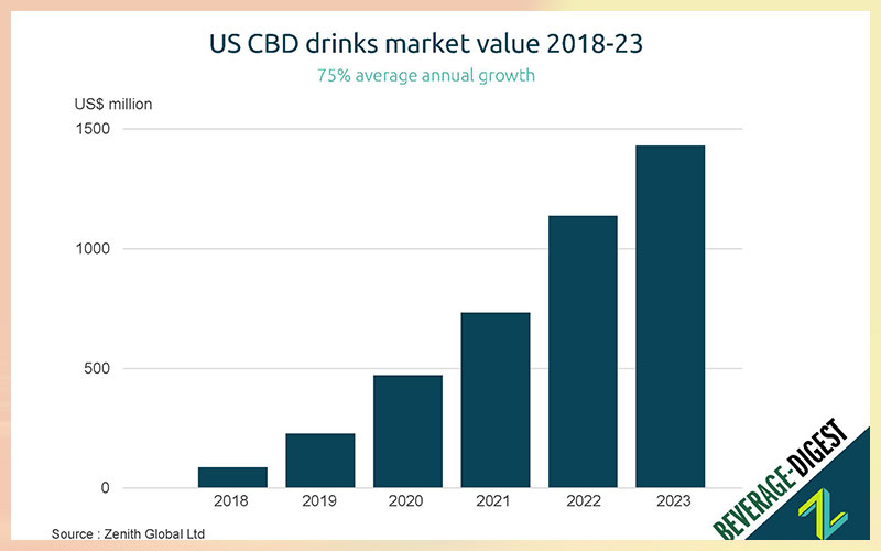 US cannabis based drinks market to pass USD 1 billion in 2022