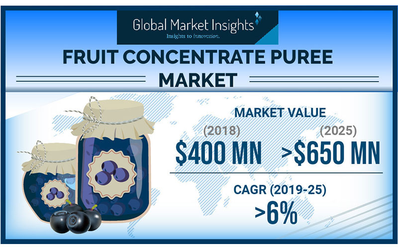 Fruit concentrate puree market to hit $650 million by 2025: Global Market Insights, Inc.
