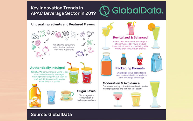 Key innovation trends in beverage sector to watch out for in APAC in 2019, according to GlobalData