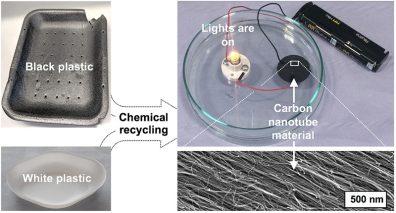 Research shows black plastics could create renewable energy