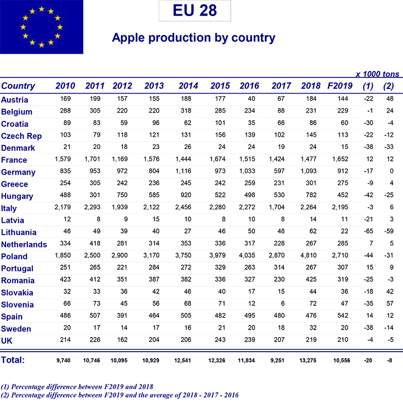 Prognosfruit releases apple and pear crop forecast for Europe