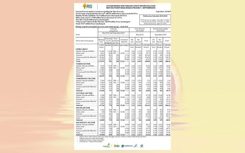 2019-2020 orange crop forecast for São Paulo and West-Southwest of Minas Gerais Citrus Belt – September 2019