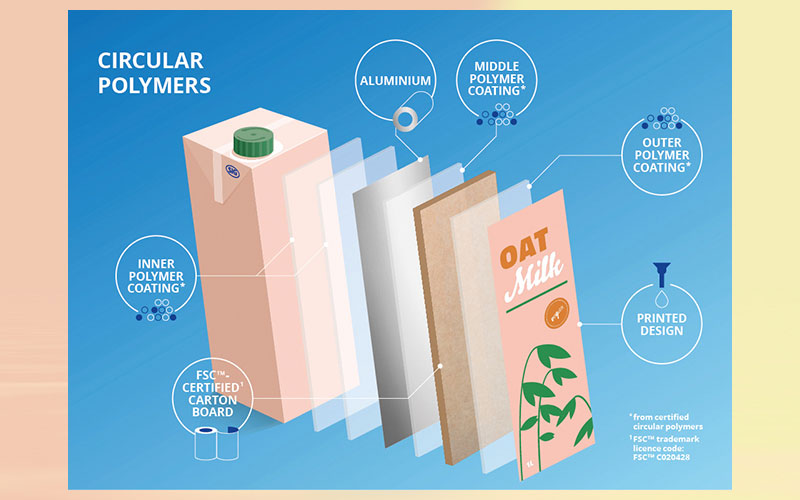 SIG is first to offer beverage cartons with circular polymers made from recycled post-consumer plastic waste