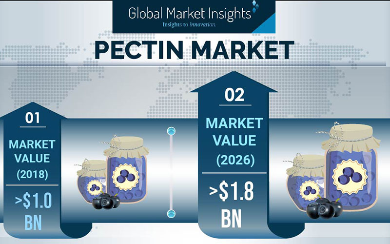 Global pectin market to register over 7.6 % CAGR up to 2026