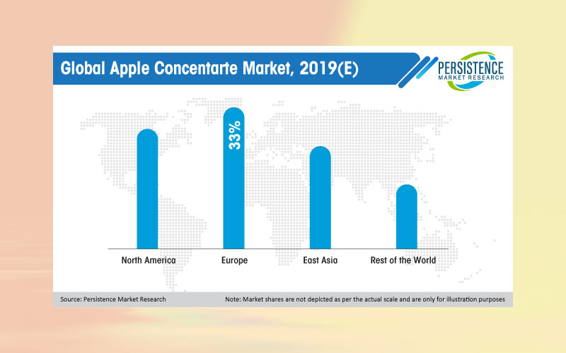 Apple concentrate sales to exceed US$ 5 bn by 2029 end, enhanced shelf life remains USP