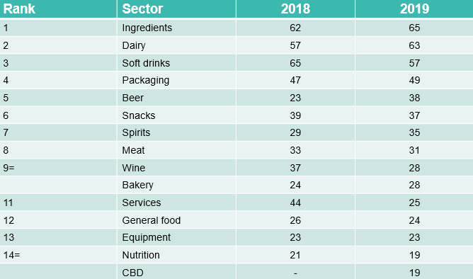 789 food and drink acquisitions in 2019