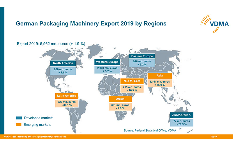 Germany: Packaging machinery manufacturing to grow again in 2019