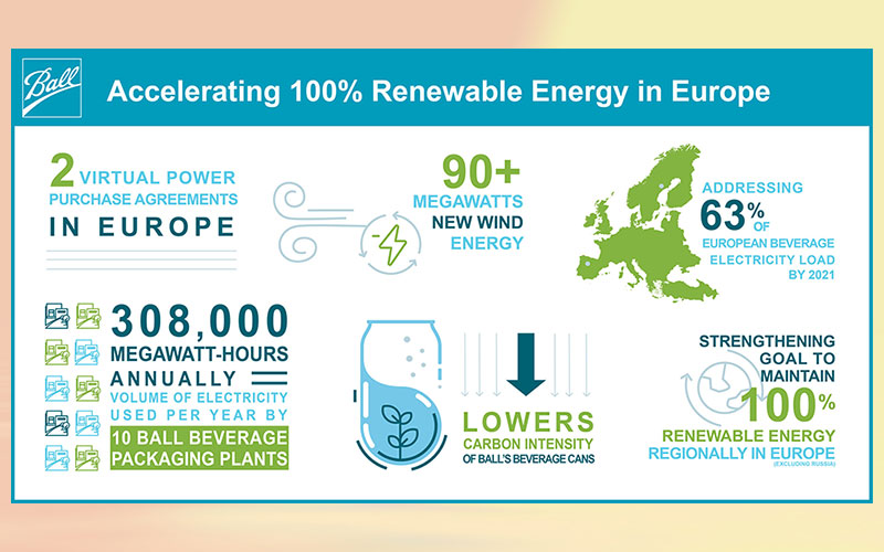 Ball signs agreements to strengthen 100 % European renewable energy goals