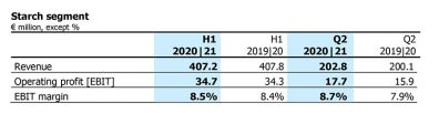 AGRANA boosts EBIT and revenue: Results for the first half of 2020 21 (ended 31 August 2020)
