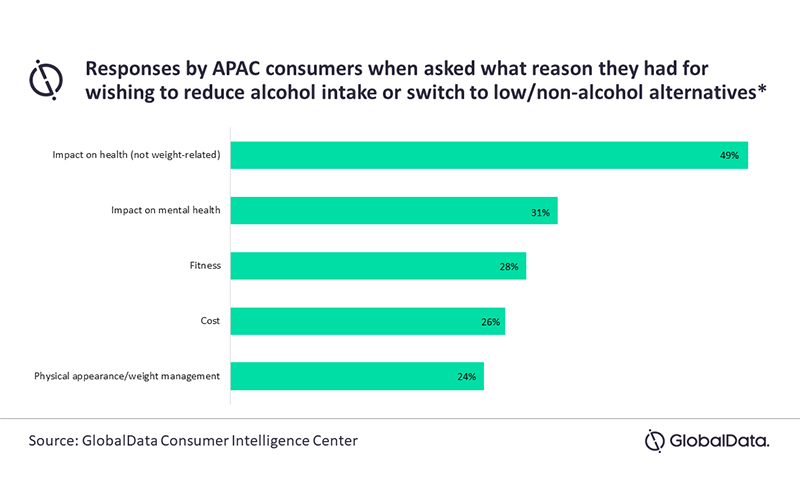 APAC consumers drinking less alcohol and more health/mental wellbeing products