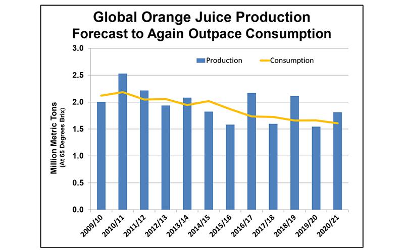 Citrus: world markets and trade