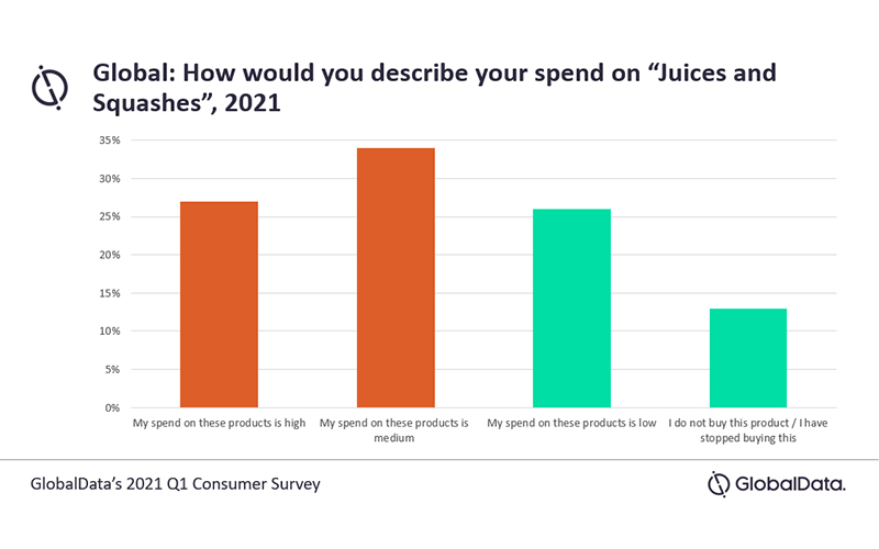 Juice and squash will reach $ 54.6bn in 2021, driven by immunity-boosting claims, says GlobalData